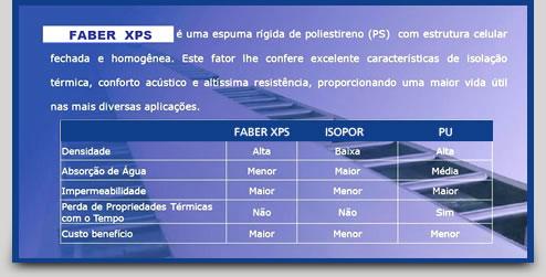 Faber XPS - Isolamento Térmico