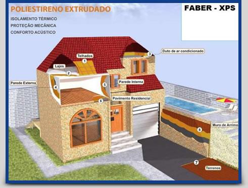 Isolamento Térmico, Proteção Mecânica, Conforto Acústico