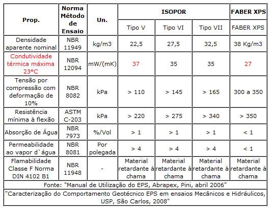 Comparativo entre Faber XPS e Isopor